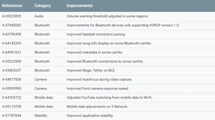 Los parches mensuales para Pixel y Nexus vendrán con más mejoras