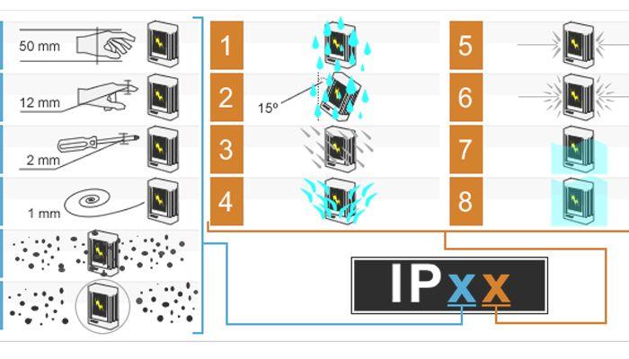 Protección IP